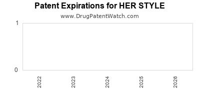 drug patent expirations by year for HER STYLE