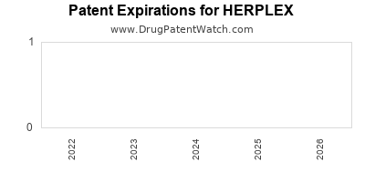 Drug patent expirations by year for HERPLEX