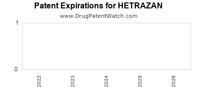 Drug patent expirations by year for HETRAZAN