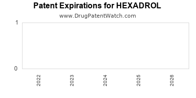 drug patent expirations by year for HEXADROL