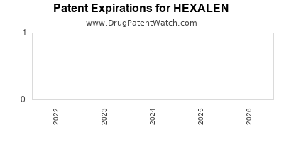 Drug patent expirations by year for HEXALEN