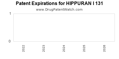 drug patent expirations by year for HIPPURAN I 131