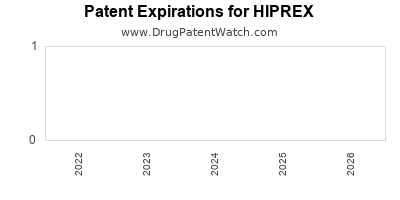 Drug patent expirations by year for HIPREX