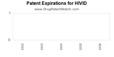 drug patent expirations by year for HIVID
