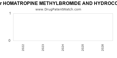 drug patent expirations by year for HOMATROPINE METHYLBROMIDE AND HYDROCODONE BITARTRATE
