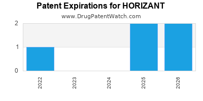 Drug patent expirations by year for HORIZANT