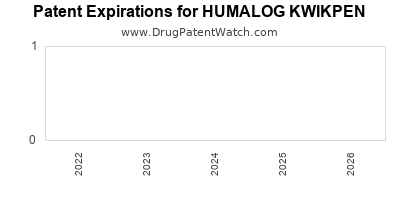 drug patent expirations by year for HUMALOG KWIKPEN