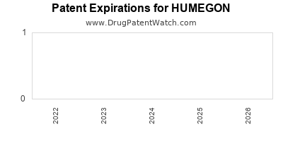 Drug patent expirations by year for HUMEGON