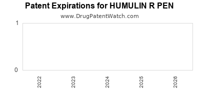 Drug patent expirations by year for HUMULIN R PEN