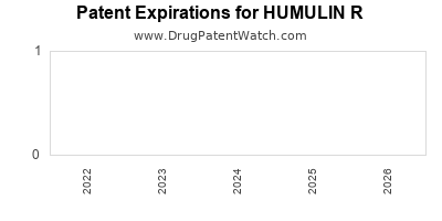 Drug patent expirations by year for HUMULIN R