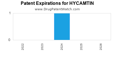 drug patent expirations by year for HYCAMTIN