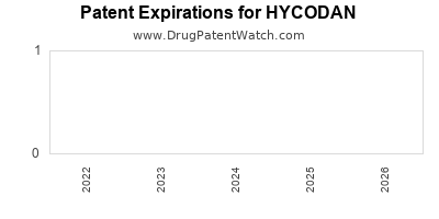 Drug patent expirations by year for HYCODAN