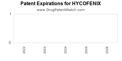 Drug patent expirations by year for HYCOFENIX