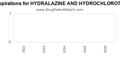 drug patent expirations by year for HYDRALAZINE AND HYDROCHLOROTHIAZIDE