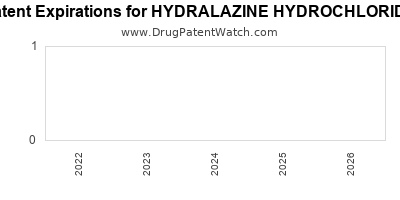 Drug patent expirations by year for HYDRALAZINE HYDROCHLORIDE