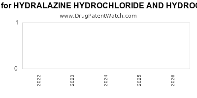 Drug patent expirations by year for HYDRALAZINE HYDROCHLORIDE AND HYDROCHLOROTHIAZIDE
