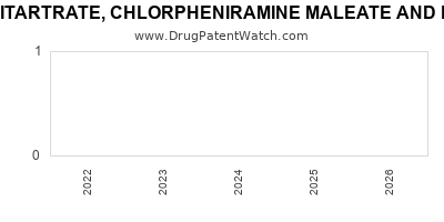 Drug patent expirations by year for HYDROCODONE BITARTRATE, CHLORPHENIRAMINE MALEATE AND PSEUDOEPHEDRINE HYDROCHLORIDE