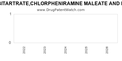 Drug patent expirations by year for HYDROCODONE BITARTRATE,CHLORPHENIRAMINE MALEATE AND PSEUDOEPHEDRINE HYDROCHLORIDE