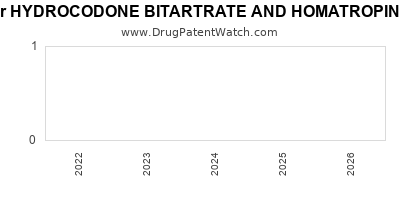 Drug patent expirations by year for HYDROCODONE BITARTRATE AND HOMATROPINE METHYLBROMIDE