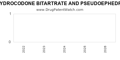 Drug patent expirations by year for HYDROCODONE BITARTRATE AND PSEUDOEPHEDRINE HYDROCHLORIDE