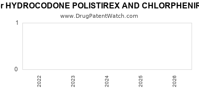 Drug patent expirations by year for HYDROCODONE POLISTIREX AND CHLORPHENIRAMINE POLISTIREX