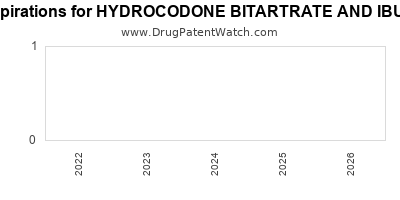 Drug patent expirations by year for HYDROCODONE BITARTRATE AND IBUPROFEN