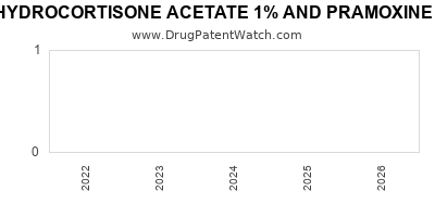 drug patent expirations by year for HYDROCORTISONE ACETATE 1% AND PRAMOXINE HYDROCHLORIDE 1%