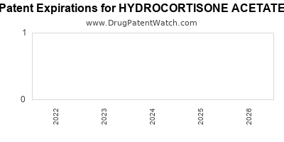 drug patent expirations by year for HYDROCORTISONE ACETATE