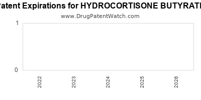 Drug patent expirations by year for HYDROCORTISONE BUTYRATE