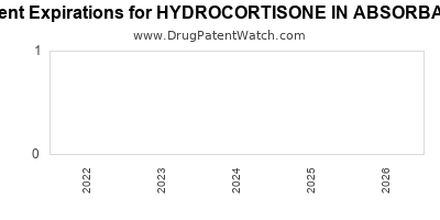 drug patent expirations by year for HYDROCORTISONE IN ABSORBASE