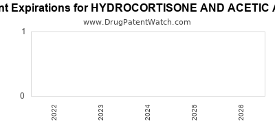 Drug patent expirations by year for HYDROCORTISONE AND ACETIC ACID
