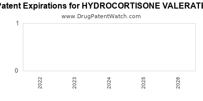 Drug patent expirations by year for HYDROCORTISONE VALERATE