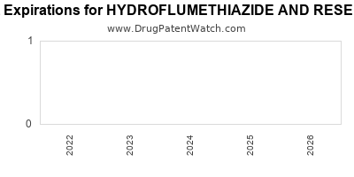 drug patent expirations by year for HYDROFLUMETHIAZIDE AND RESERPINE