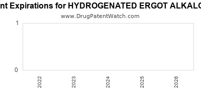 Drug patent expirations by year for HYDROGENATED ERGOT ALKALOIDS