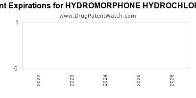 Drug patent expirations by year for HYDROMORPHONE HYDROCHLORIDE