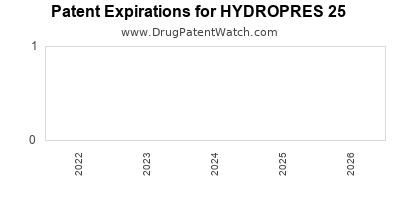 drug patent expirations by year for HYDROPRES 25
