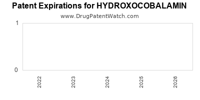 Drug patent expirations by year for HYDROXOCOBALAMIN