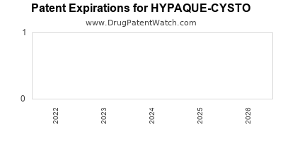 Drug patent expirations by year for HYPAQUE-CYSTO