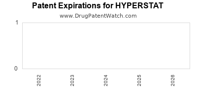 drug patent expirations by year for HYPERSTAT