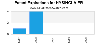 Drug patent expirations by year for HYSINGLA ER