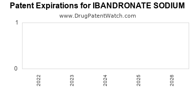 Drug patent expirations by year for IBANDRONATE SODIUM