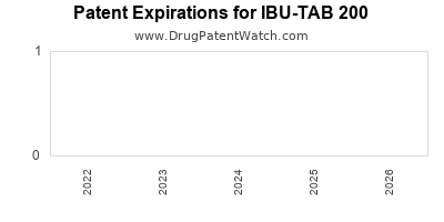 drug patent expirations by year for IBU-TAB 200