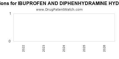 Drug patent expirations by year for IBUPROFEN AND DIPHENHYDRAMINE HYDROCHLORIDE