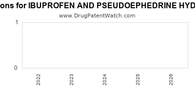 Drug patent expirations by year for IBUPROFEN AND PSEUDOEPHEDRINE HYDROCHLORIDE