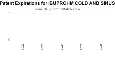 drug patent expirations by year for IBUPROHM COLD AND SINUS