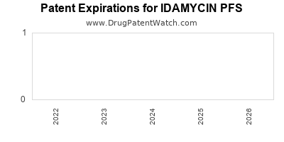 Drug patent expirations by year for IDAMYCIN PFS