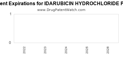 drug patent expirations by year for IDARUBICIN HYDROCHLORIDE PFS
