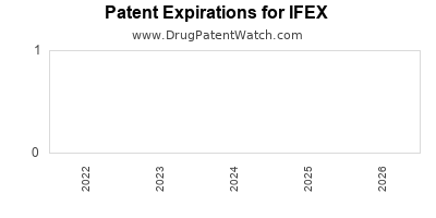drug patent expirations by year for IFEX