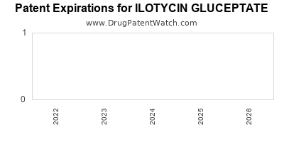 Drug patent expirations by year for ILOTYCIN GLUCEPTATE