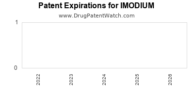 drug patent expirations by year for IMODIUM